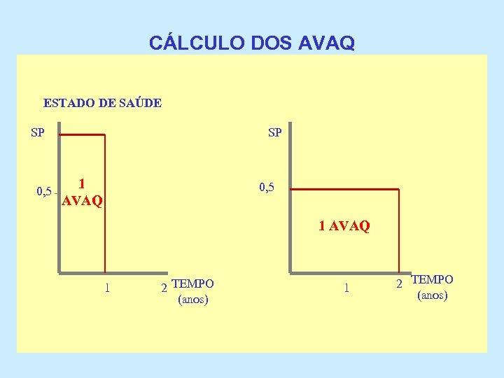 CÁLCULO DOS AVAQ ESTADO DE SAÚDE SP 0, 5 SP 1 AVAQ 0, 5