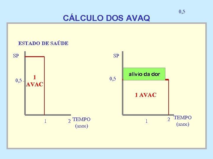 CÁLCULO DOS AVAQ 0, 5 ESTADO DE SAÚDE SP SP 1 0, 5 AVAC