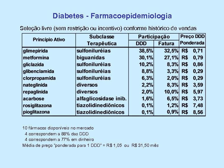 Diabetes - Farmacoepidemiologia Seleção livre (sem restrição ou incentivo) conforme histórico de vendas 10