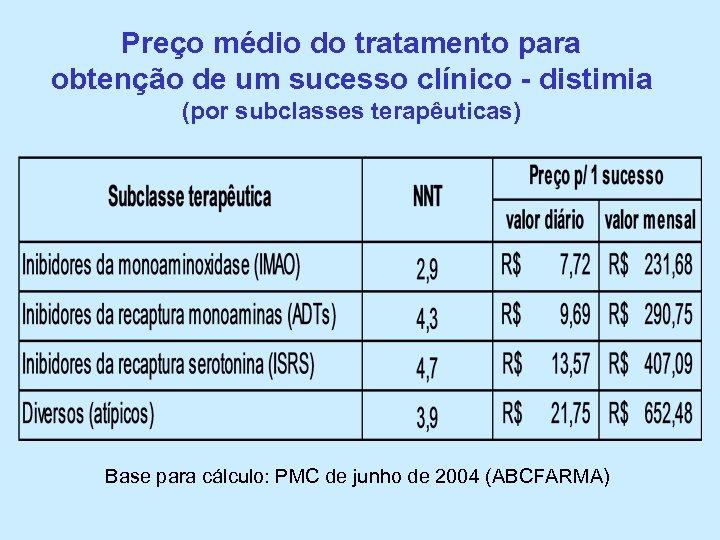 Preço médio do tratamento para obtenção de um sucesso clínico - distimia (por subclasses
