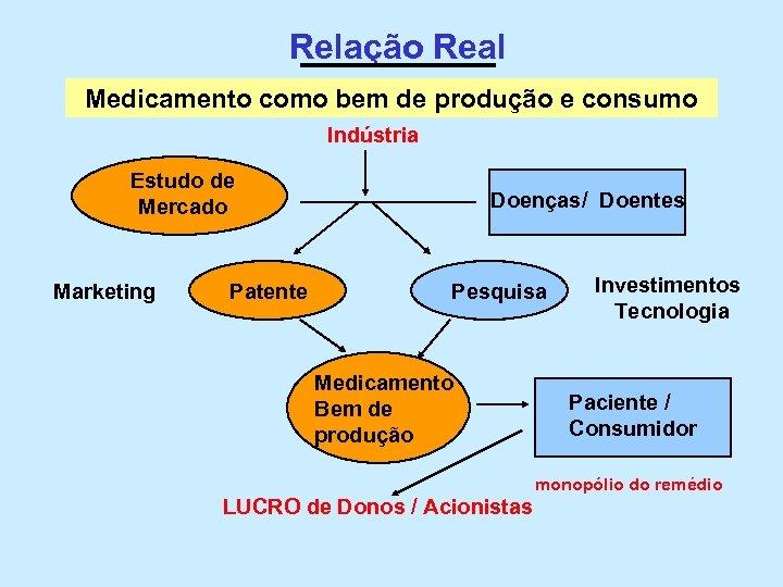 Relação Real Medicamento como bem de produção e consumo Indústria Estudo de Mercado Marketing