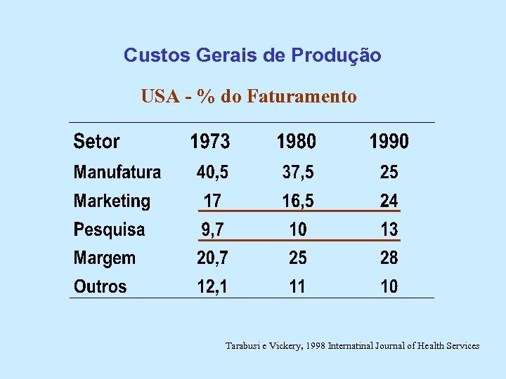 Custos Gerais de Produção USA - % do Faturamento Tarabusi e Vickery, 1998 Internatinal