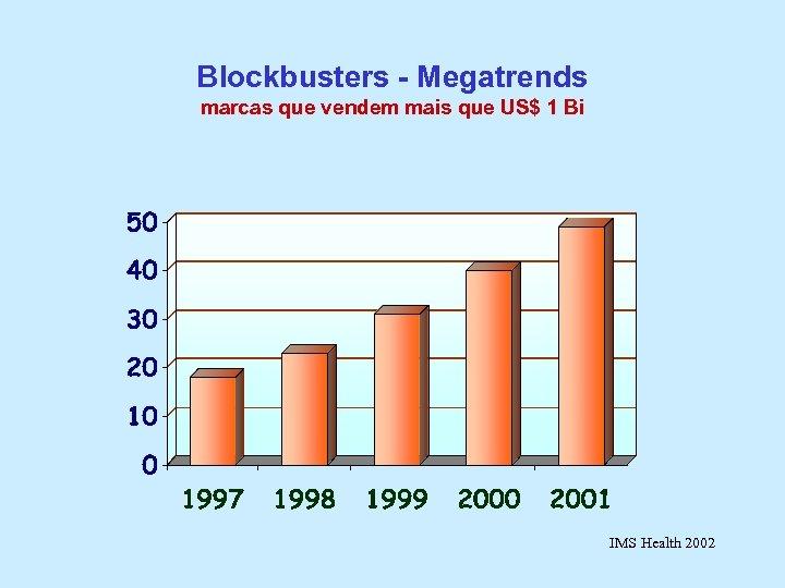 Blockbusters - Megatrends marcas que vendem mais que US$ 1 Bi IMS Health 2002