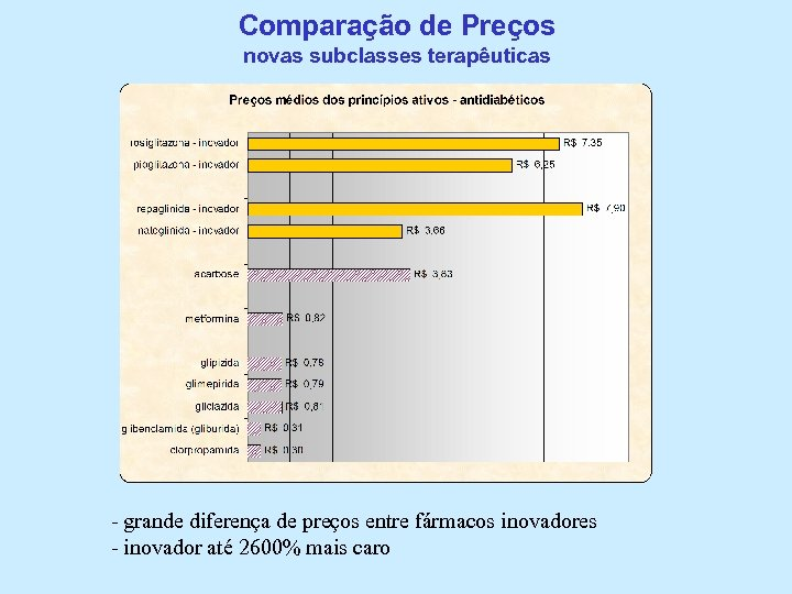Comparação de Preços novas subclasses terapêuticas - grande diferença de preços entre fármacos inovadores