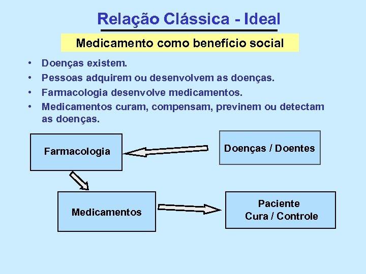 Relação Clássica - Ideal Medicamento como benefício social • • Doenças existem. Pessoas adquirem