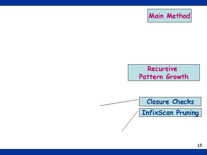 Main Method Recursive Pattern Growth Closure Checks Infix. Scan Pruning 13