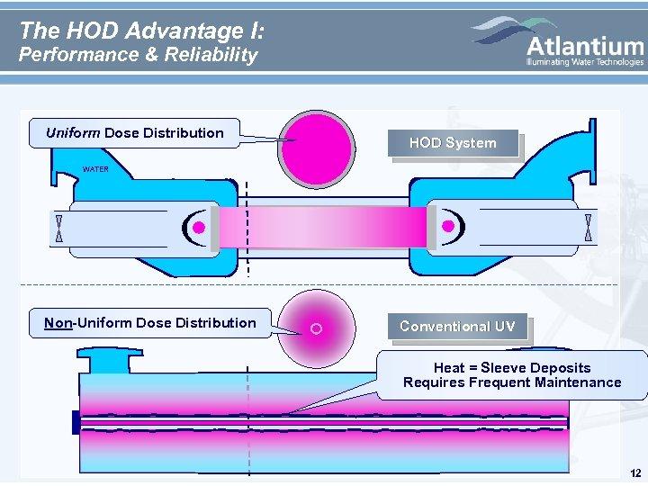 The HOD Advantage I: Performance & Reliability Uniform Dose Distribution HOD System WATER Non-Uniform