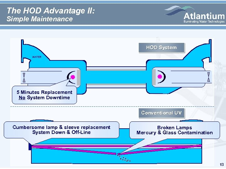 The HOD Advantage II: Simple Maintenance HOD System WATER 5 Minutes Replacement No