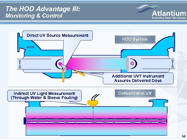 The HOD Advantage III: Monitoring & Control Direct UV Source Measurement HOD System WATER