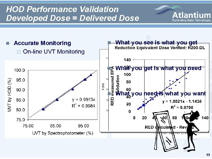 HOD Performance Validation Developed Dose = Delivered Dose n n What you see is