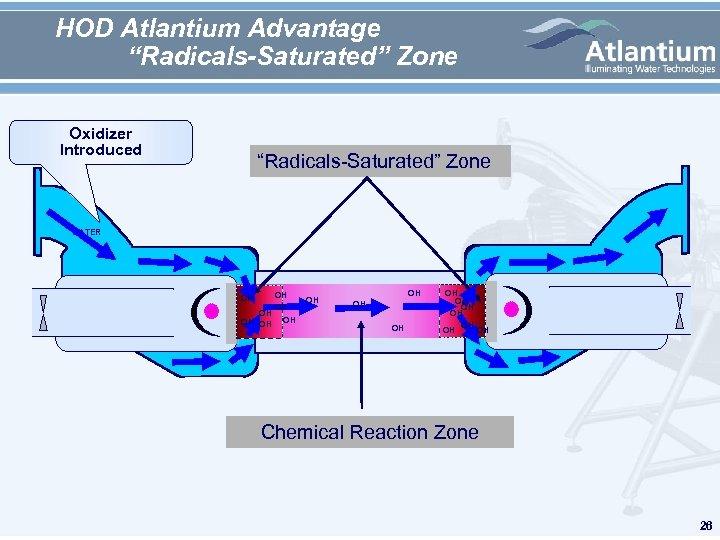 "HOD Atlantium Advantage ""Radicals-Saturated"" Zone Oxidizer Introduced ""Radicals-Saturated"" Zone WATER OH OH OH"