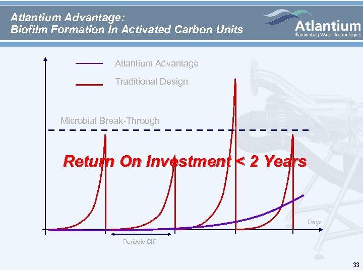 Atlantium Advantage: Biofilm Formation In Activated Carbon Units Atlantium Advantage Traditional Design Microbial Break-Through