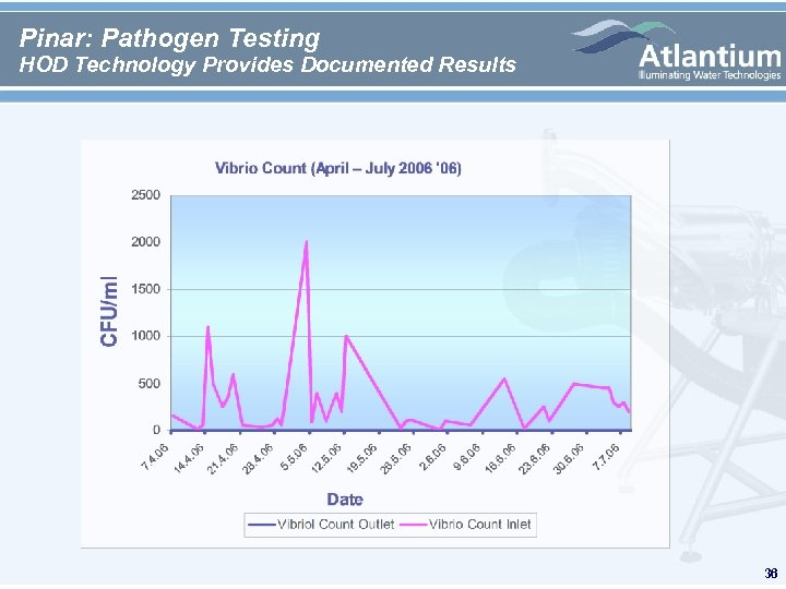 Pinar: Pathogen Testing HOD Technology Provides Documented Results 36
