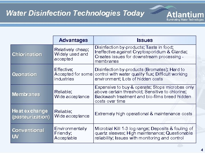Water Disinfection Technologies Today Advantages Issues Chlorination Disinfection by-products; Taste in food; Relatively cheap;
