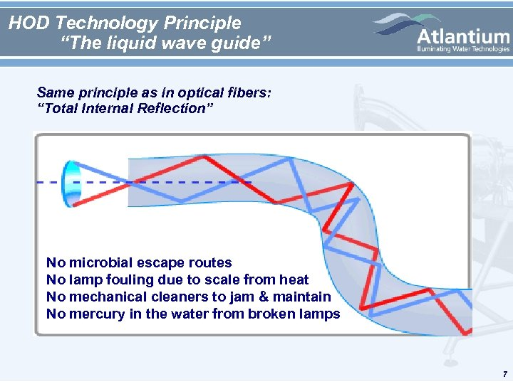 "HOD Technology Principle ""The liquid wave guide"" Same principle as in optical fibers: ""Total"