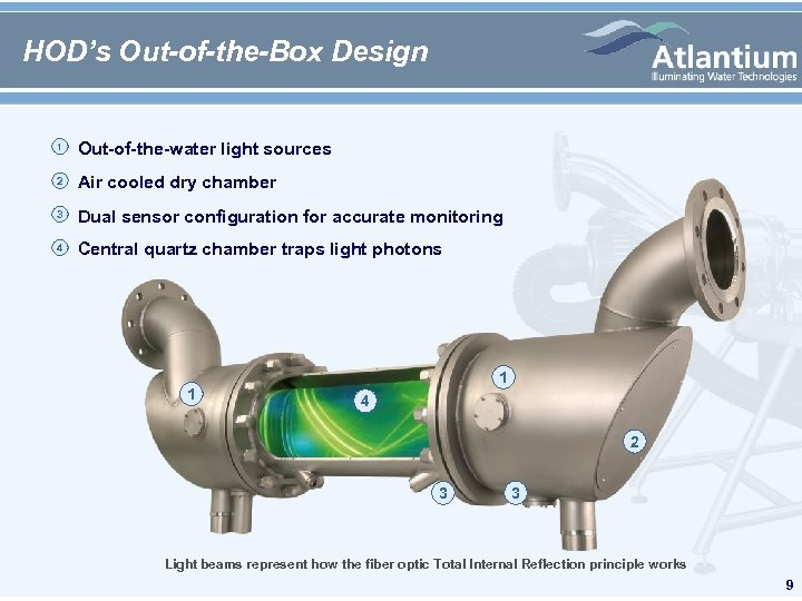 HOD's Out-of-the-Box Design 1 Out-of-the-water light sources 2 Air cooled dry chamber 3 Dual