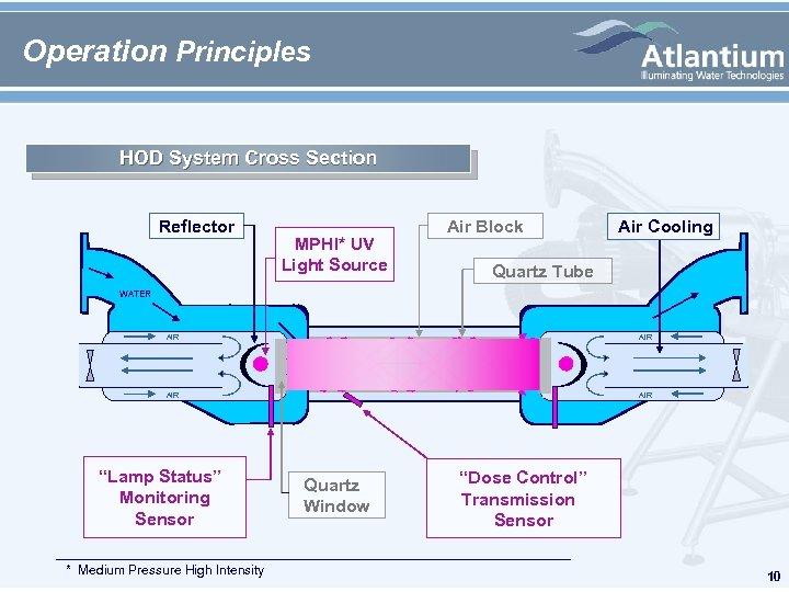 Operation Principles HOD System Cross Section Reflector MPHI* UV Light Source Air Block Air