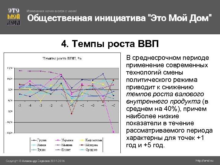 4. Темпы роста ВВП В среднесрочном периоде применение современных технологий смены политического режима приводит