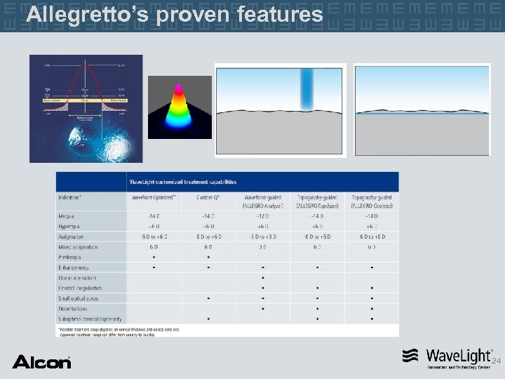 Allegretto's proven features 24