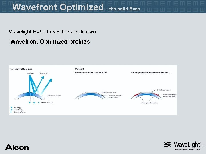 Wavefront Optimized - the solid Base Wavelight EX 500 uses the well known Wavefront