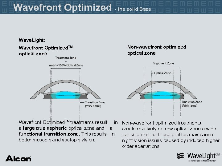 Wavefront Optimized - the solid Base Wave. Light: Wavefront Optimized. TM optical zone Wavefront