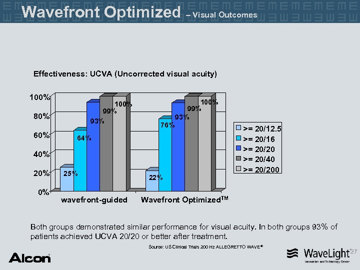 Wavefront Optimized – Visual Outcomes Effectiveness: UCVA (Uncorrected visual acuity) 100% 99% 93% 80%