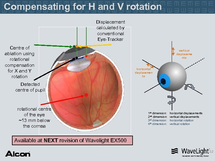 Compensating for H and V rotation Displacement calculated by conventional Eye-Tracker Centre of ablation