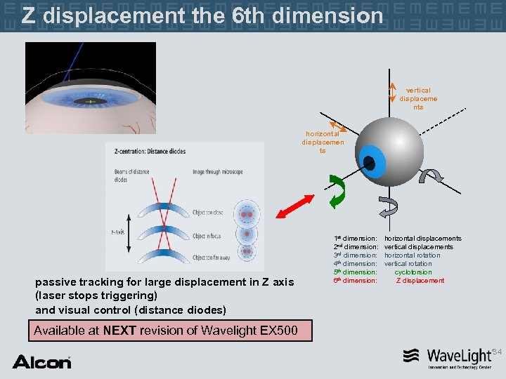 Z displacement the 6 th dimension vertical displaceme nts horizontal displacemen ts passive tracking