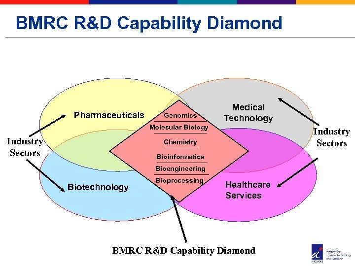 BMRC R&D Capability Diamond Pharmaceuticals Genomics Medical Technology Molecular Biology Industry Sectors Chemistry Bioinformatics