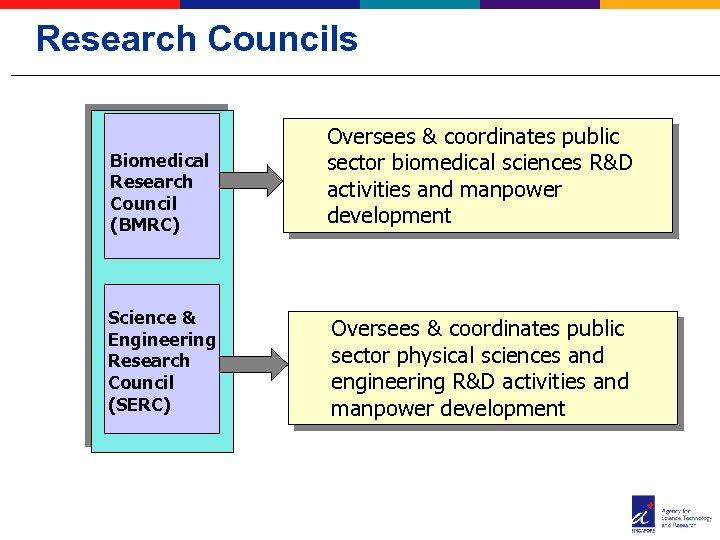 Research Councils Biomedical Research Council (BMRC) Oversees & coordinates public sector biomedical sciences R&D