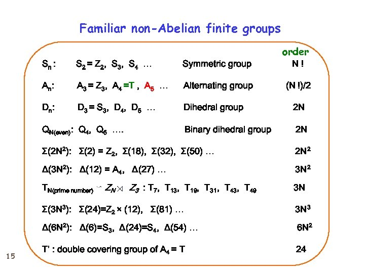Familiar non-Abelian finite groups Sn : S 2 = Z 2, S 3, S