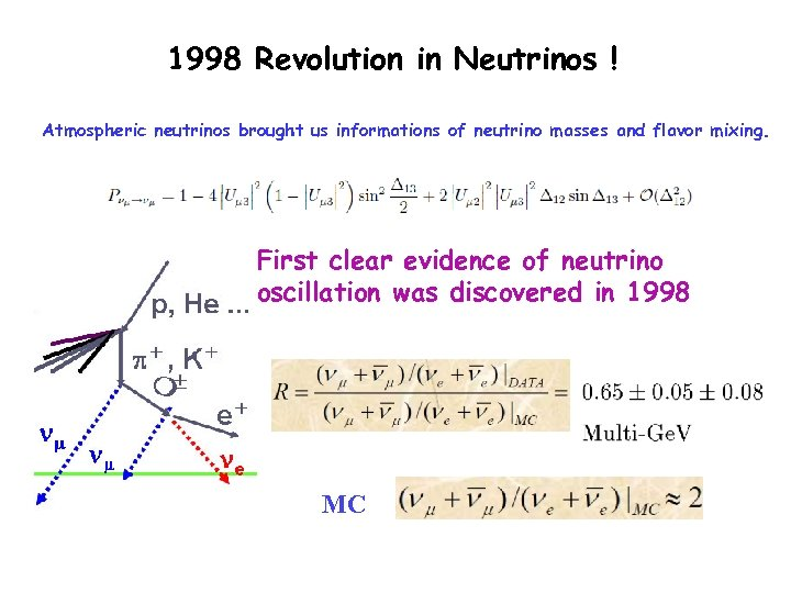1998 Revolution in Neutrinos ! Atmospheric neutrinos brought us informations of neutrino masses and