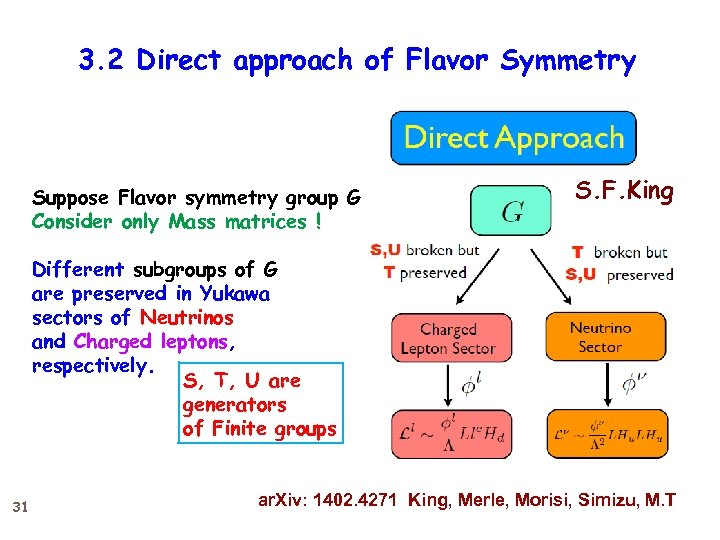 3. 2 Direct approach of Flavor Symmetry Suppose Flavor symmetry group G Consider only