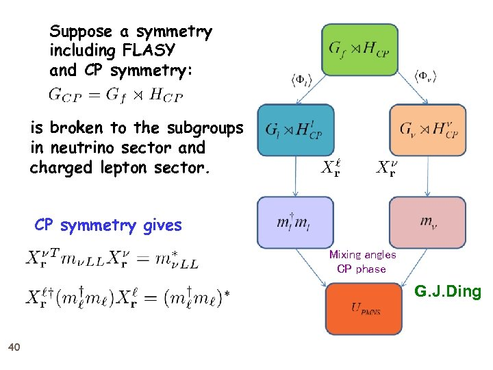 Suppose a symmetry including FLASY and CP symmetry: is broken to the subgroups in