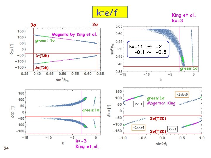 k=e/f King et al. k=-3 3σ 3σ Magenta by King et al. green: 1σ