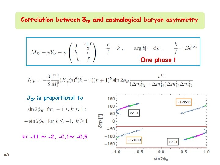 Correlation between δCP and cosmological baryon asymmetry One phase ! JCP is proportional to