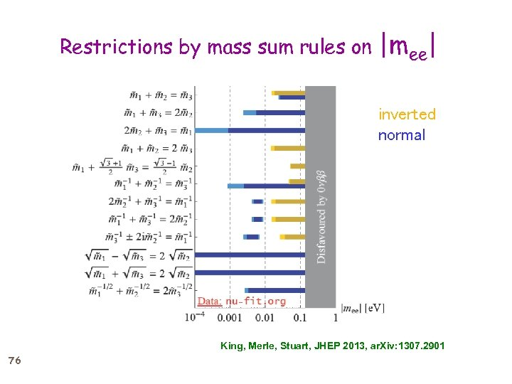 Restrictions by mass sum rules on |mee| inverted normal King, Merle, Stuart, JHEP 2013,