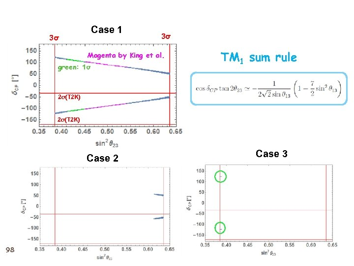Case 1 3σ 3σ Magenta by King et al. green: 1σ TM 1 sum