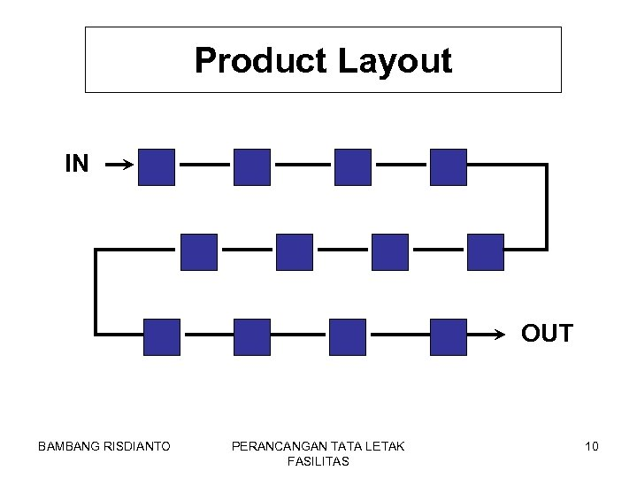 Product Layout IN OUT BAMBANG RISDIANTO PERANCANGAN TATA LETAK FASILITAS 10
