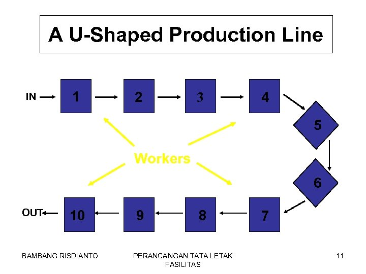 A U-Shaped Production Line IN 1 2 3 4 5 Workers 6 OUT 10