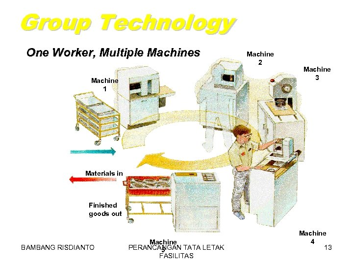 Group Technology One Worker, Multiple Machines Machine 1 Machine 2 Machine 3 Materials in
