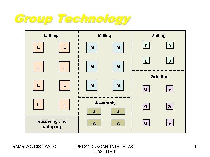 Group Technology Lathing Drilling Milling L L L M M M D D D