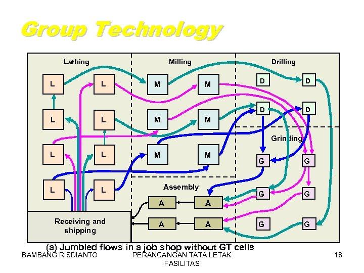 Group Technology Lathing Milling Drilling L L L M M M D D D