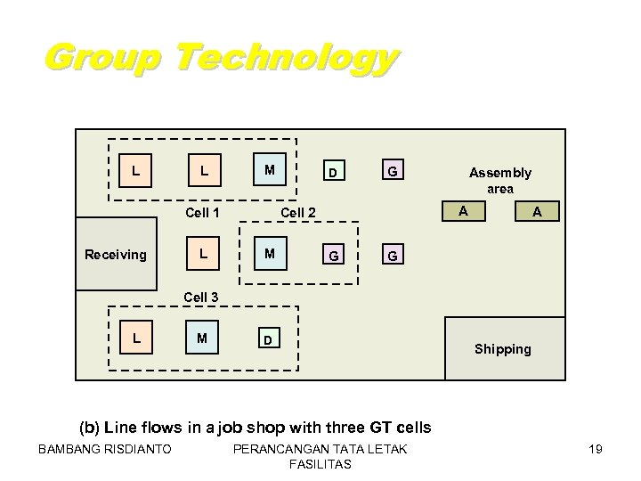 Group Technology L L M L G M Assembly area A Cell 2 Cell