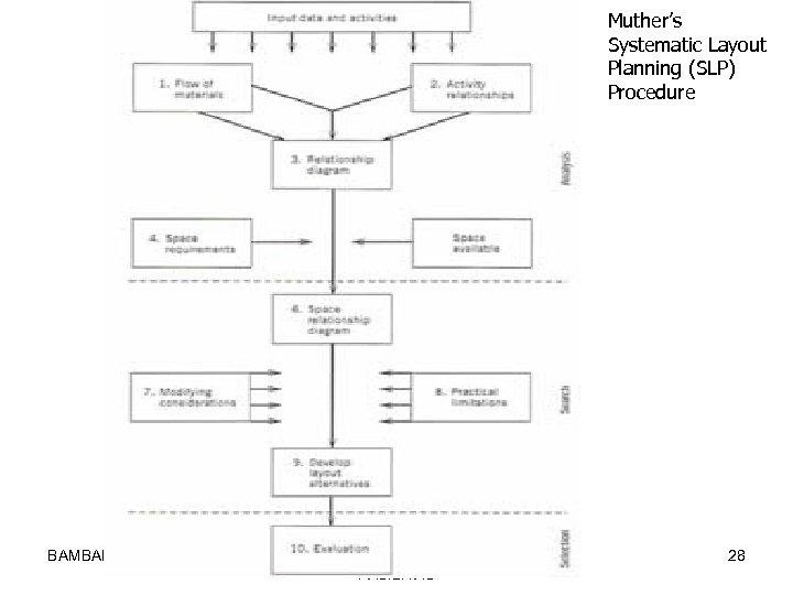 Muther's Systematic Layout Planning (SLP) Procedure BAMBANG RISDIANTO PERANCANGAN TATA LETAK FASILITAS 28