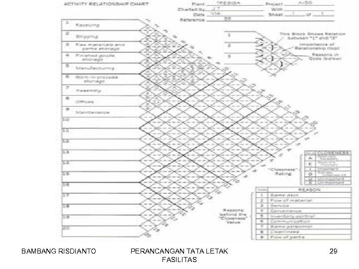 BAMBANG RISDIANTO PERANCANGAN TATA LETAK FASILITAS 29