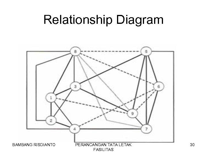 Relationship Diagram BAMBANG RISDIANTO PERANCANGAN TATA LETAK FASILITAS 30