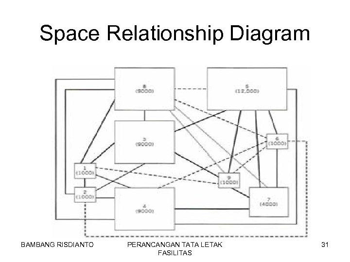 Space Relationship Diagram BAMBANG RISDIANTO PERANCANGAN TATA LETAK FASILITAS 31