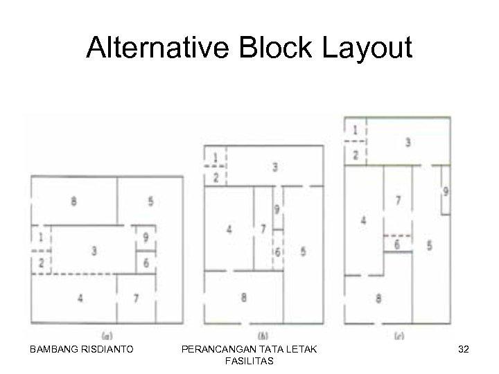 Alternative Block Layout BAMBANG RISDIANTO PERANCANGAN TATA LETAK FASILITAS 32
