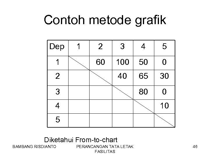 Contoh metode grafik Dep 1 1 2 3 4 5 60 100 50 0
